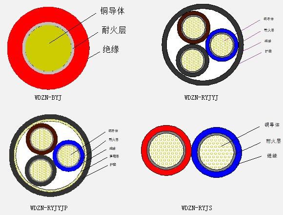 低烟无卤阻燃(A.B.C级)耐火系列电线电缆1.jpg